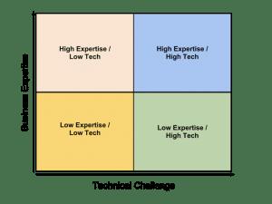 technical-skills-vs-business-skills
